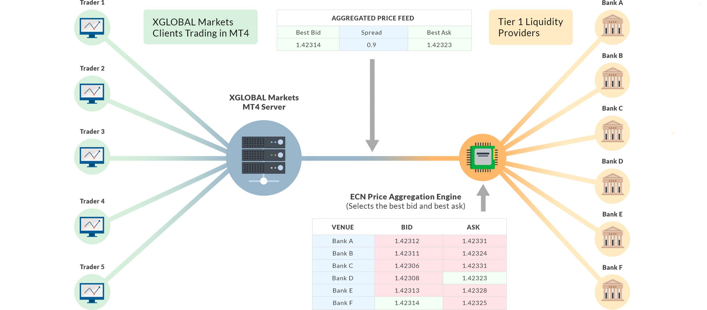 Best execution policy and ecn price feed diagram